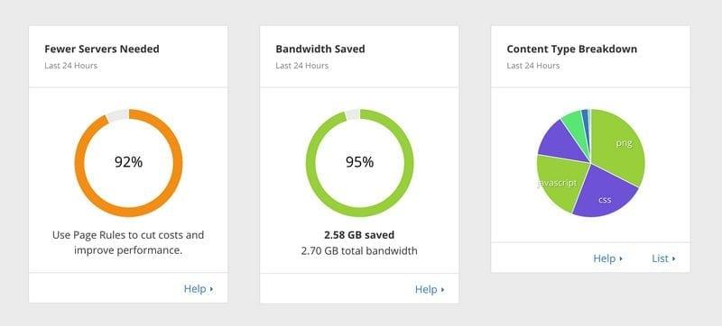 cdn-analytics-dashboard